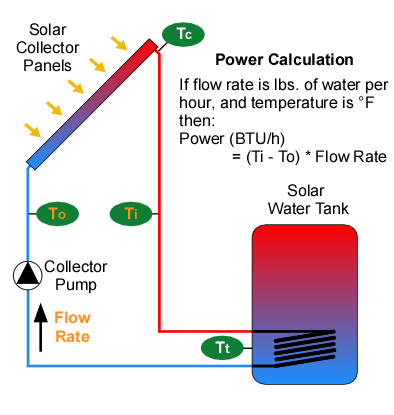 Solar thermal operational power calculation